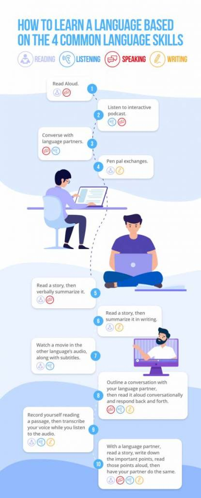 How to Learn a Language Infographic