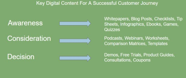 Key Digital Content Customer Journey