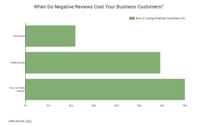 Negative Reviews Business Customers