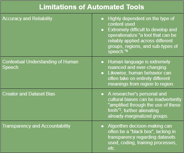 Limitations of Automated Tools
