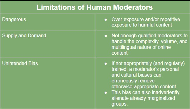 Limitations of Human Moderators